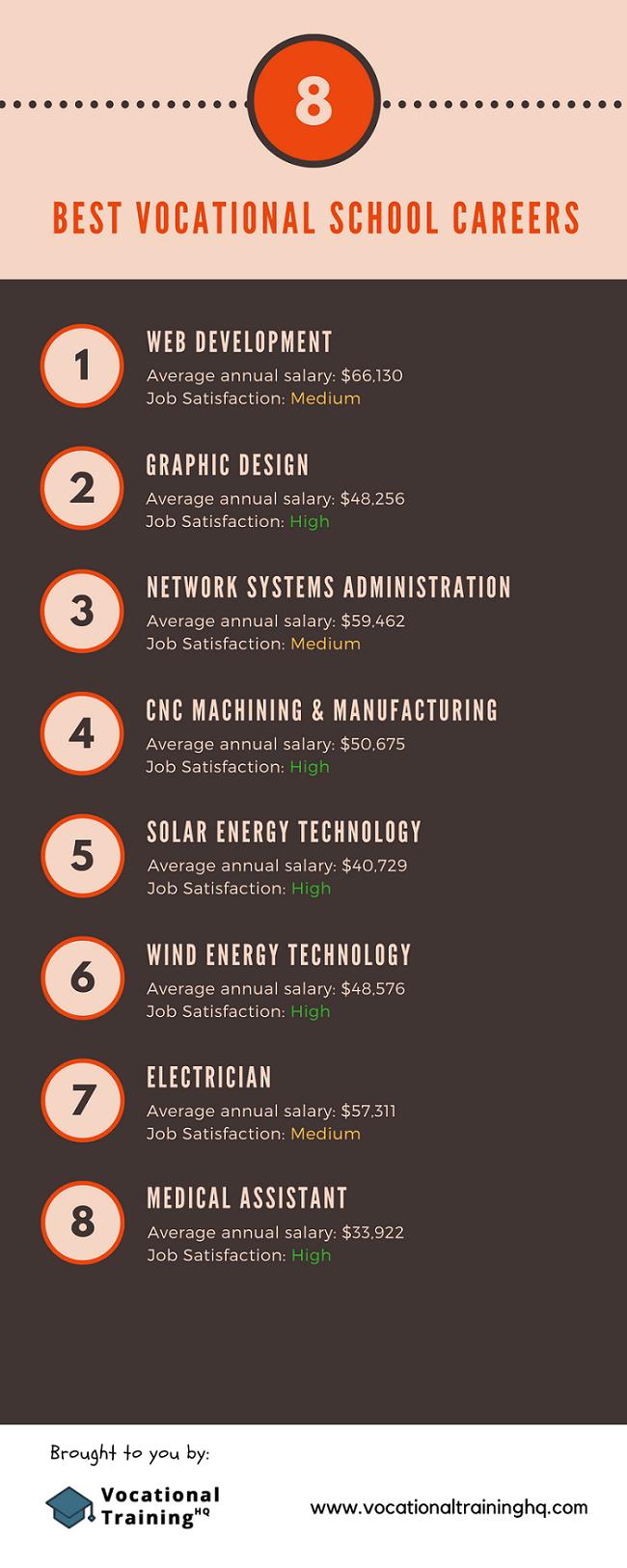 8 Best Vocational Careers
